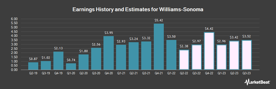 Earnings by Quarter for Williams-Sonoma (NYSE:WSM)