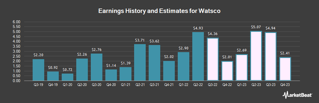 Earnings by Quarter for Watsco (NYSE:WSO)