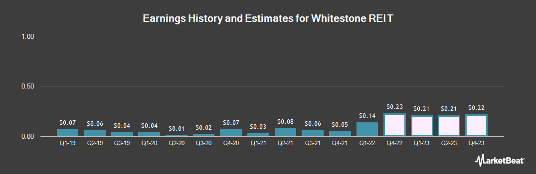 Earnings by Quarter for Whitestone REIT (NYSE:WSR)