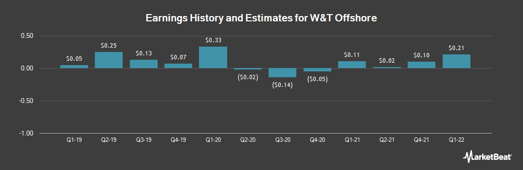Earnings by Quarter for W&T Offshore (NYSE:WTI)