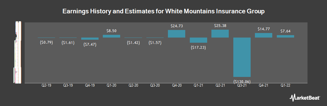 Earnings by Quarter for White Mountains Insurance Group (NYSE:WTM)