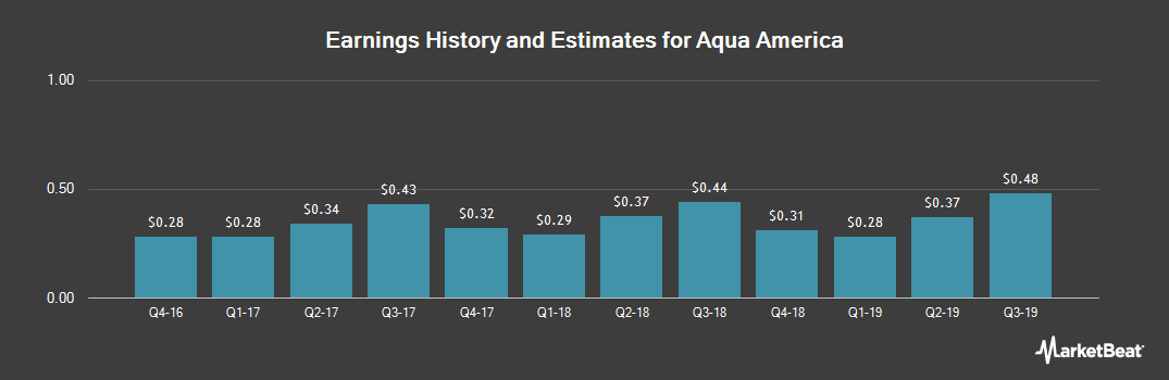 Earnings by Quarter for Aqua America (NYSE:WTR)