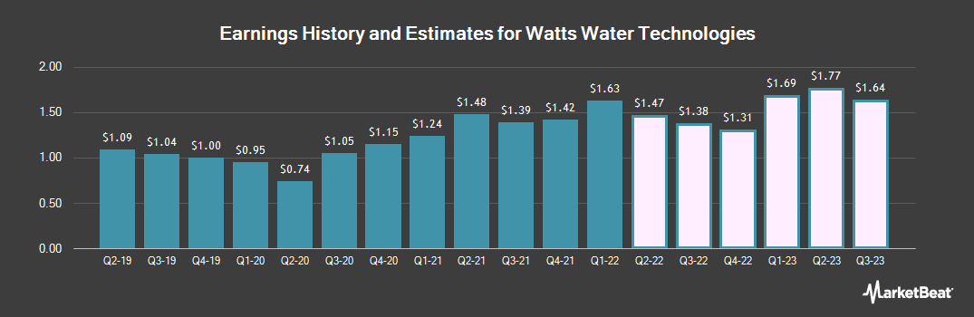 Earnings by Quarter for Watts Water Technologies (NYSE:WTS)