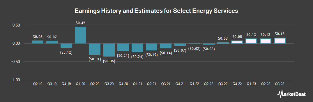 Earnings by Quarter for Select Energy Services (NYSE:WTTR)