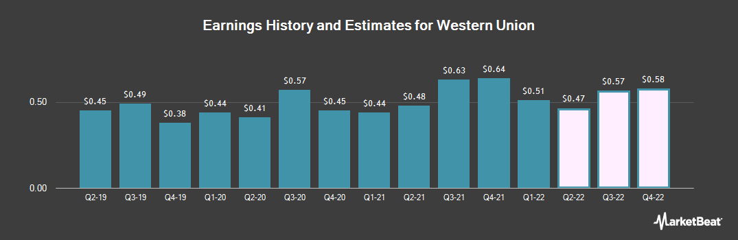 Earnings by Quarter for The Western Union (NYSE:WU)