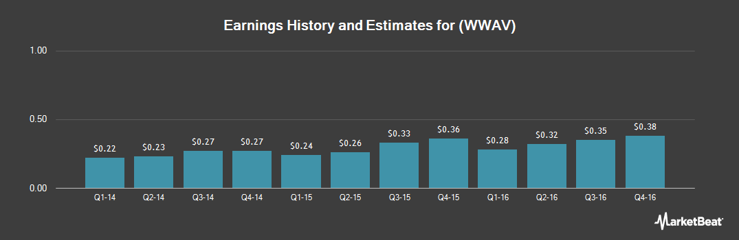 Earnings by Quarter for WhiteWave Foods (NYSE:WWAV)