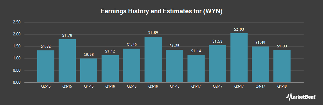 Earnings by Quarter for Wyndham Worldwide (NYSE:WYN)