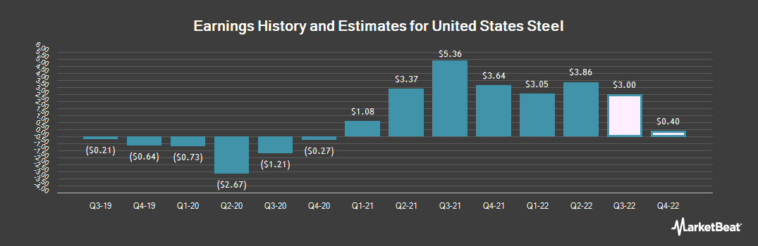 Earnings by Quarter for United States Steel Corporation (NYSE:X)