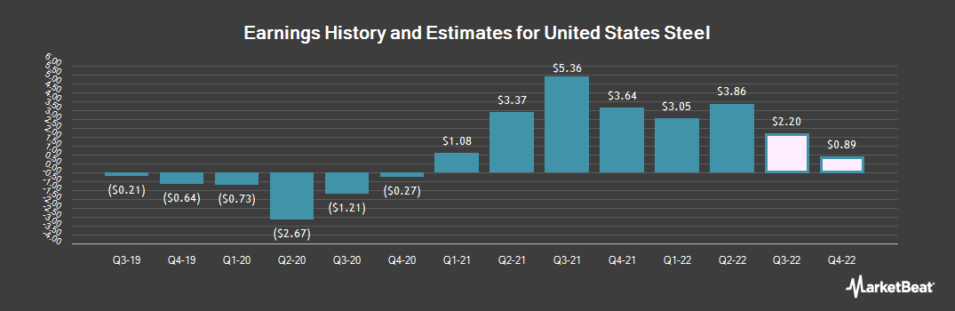 Earnings by Quarter for United States Steel (NYSE:X)