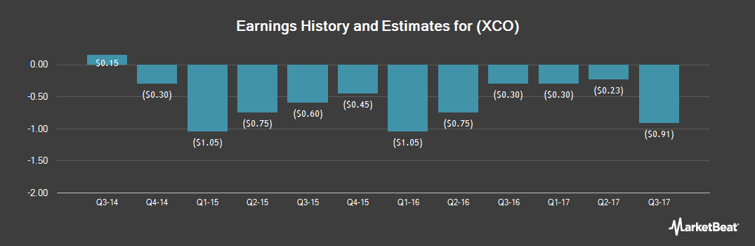 Earnings by Quarter for EXCO Resources NL (NYSE:XCO)