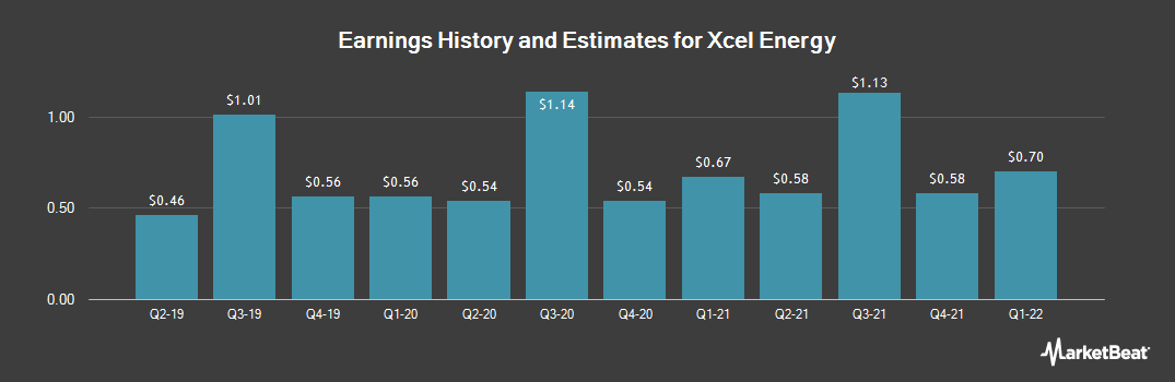 Earnings by Quarter for Xcel Energy (NYSE:XEL)