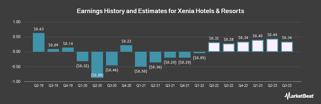 Earnings by Quarter for Xenia Hotels & Resorts (NYSE:XHR)