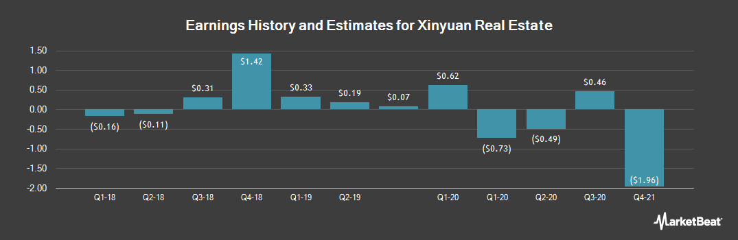 Earnings by Quarter for Xinyuan Real Estate Co. (NYSE:XIN)