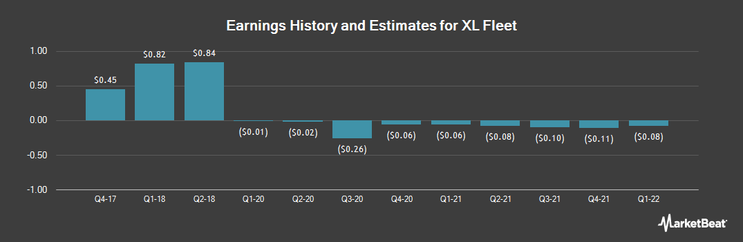 Earnings by Quarter for XL Capital Partners (NYSE:XL)