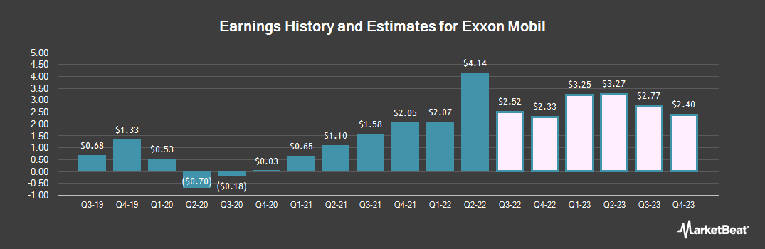 Earnings by Quarter for Exxon Mobil Corporation (NYSE:XOM)