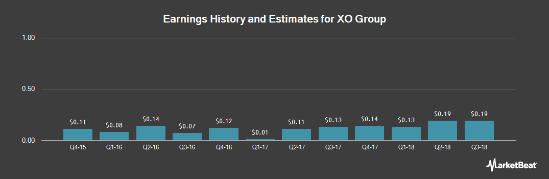 Earnings by Quarter for XO Group (NYSE:XOXO)
