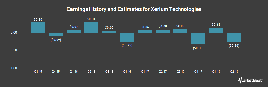 Earnings by Quarter for Xerium Technologies (NYSE:XRM)