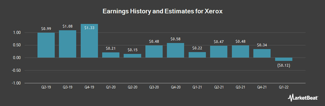 Earnings by Quarter for Xerox Corporation (NYSE:XRX)