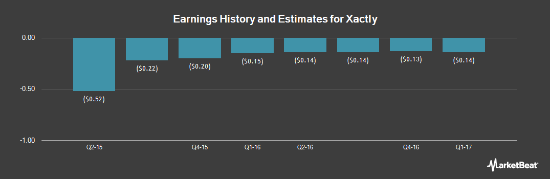 Earnings by Quarter for Xactly Corp (NYSE:XTLY)