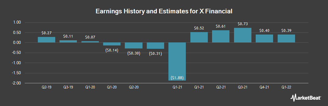 Earnings by Quarter for X Financial (NYSE:XYF)