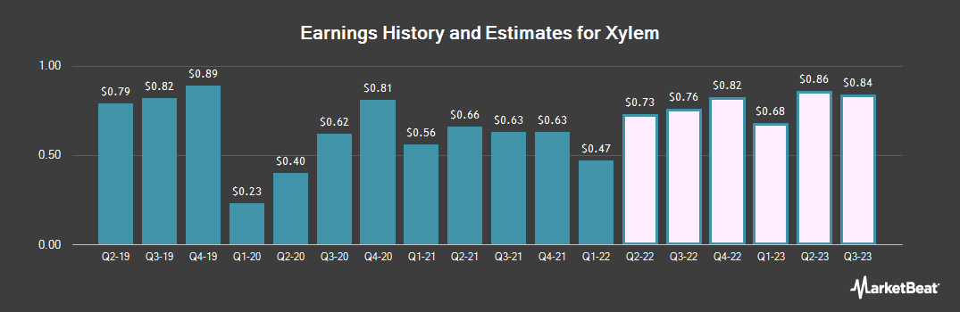 Earnings by Quarter for Xylem (NYSE:XYL)