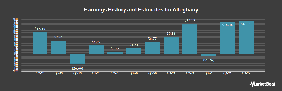 Earnings by Quarter for Alleghany (NYSE:Y)