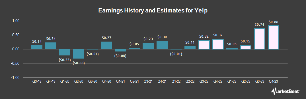 Earnings by Quarter for Yelp (NYSE:YELP)
