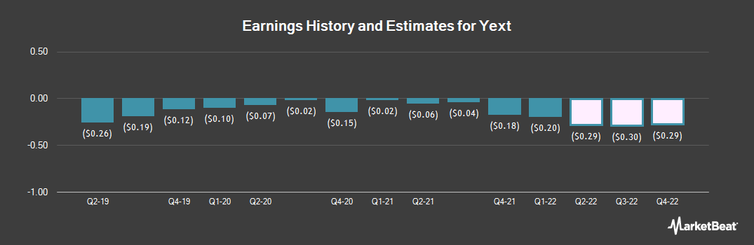 Earnings by Quarter for Yext (NYSE:YEXT)