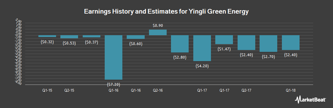 Earnings by Quarter for Yingli Green Energy (NYSE:YGE)