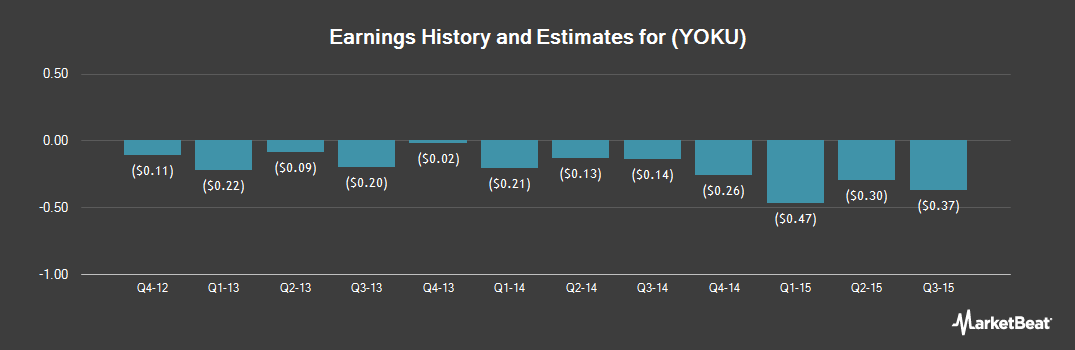 Earnings by Quarter for Youku Tudou (NYSE:YOKU)