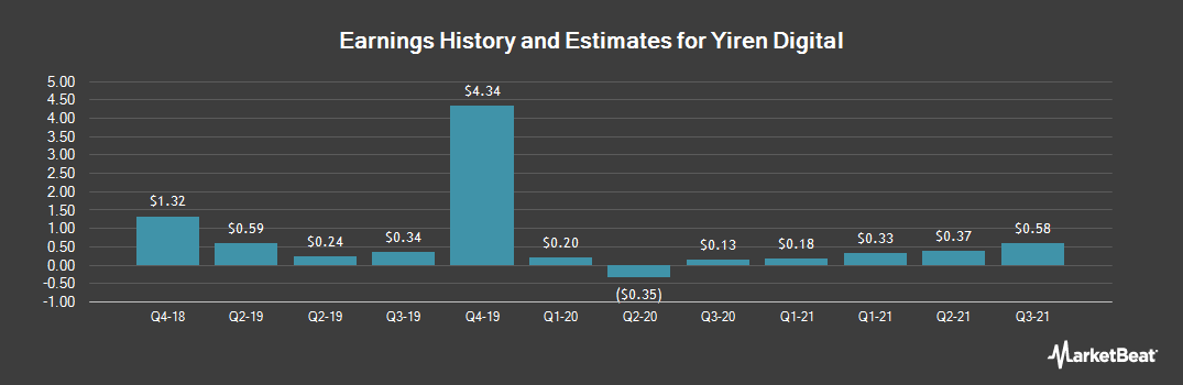 Earnings by Quarter for Yirendai (NYSE:YRD)