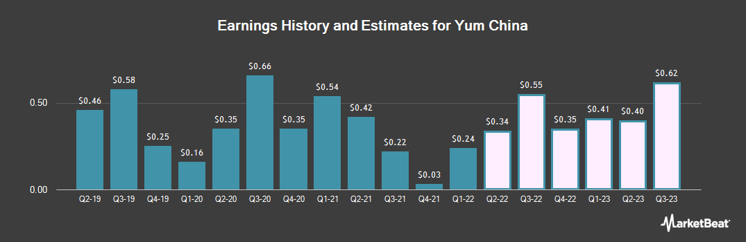 Earnings by Quarter for Yum China (NYSE:YUMC)