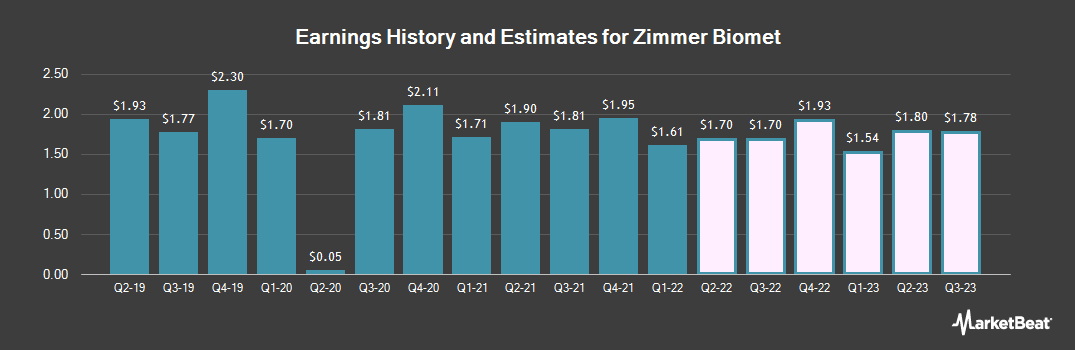 Earnings by Quarter for Zimmer Biomet Holdings (NYSE:ZBH)