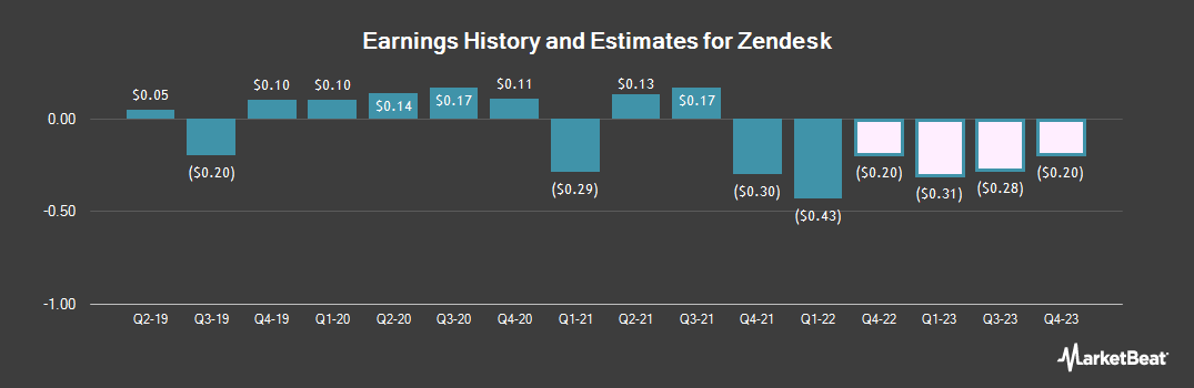 Earnings by Quarter for Zendesk (NYSE:ZEN)