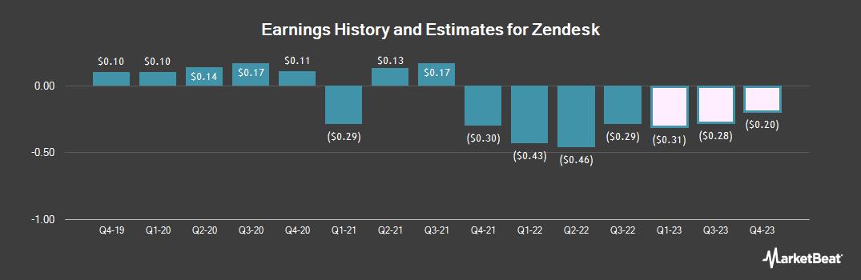 Earnings by Quarter for Zendesk (NYSE:ZEN)