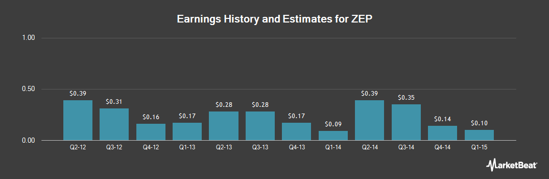 Earnings by Quarter for ZEP (NYSE:ZEP)
