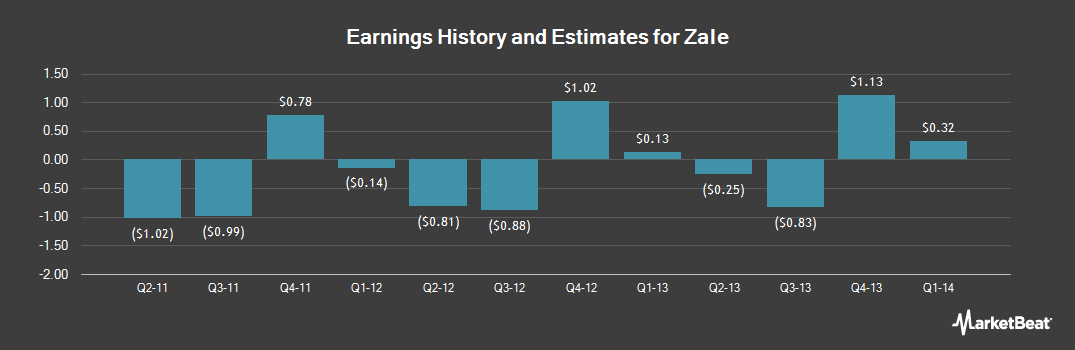 Earnings by Quarter for Zale (NYSE:ZLC)