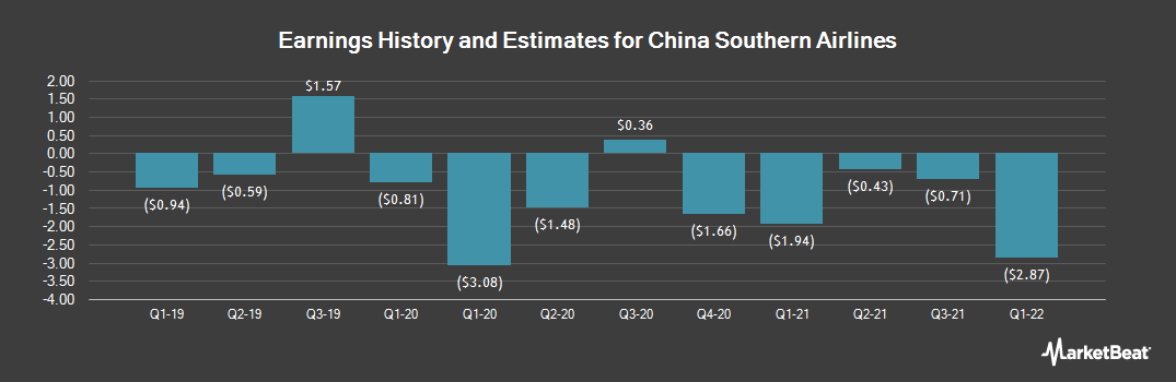Earnings by Quarter for China Southern Airlines (NYSE:ZNH)