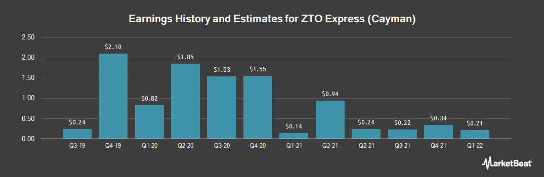 Earnings by Quarter for ZTO Express (Cayman) (NYSE:ZTO)