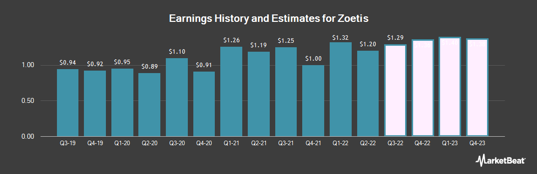 Earnings by Quarter for Zoetis (NYSE:ZTS)