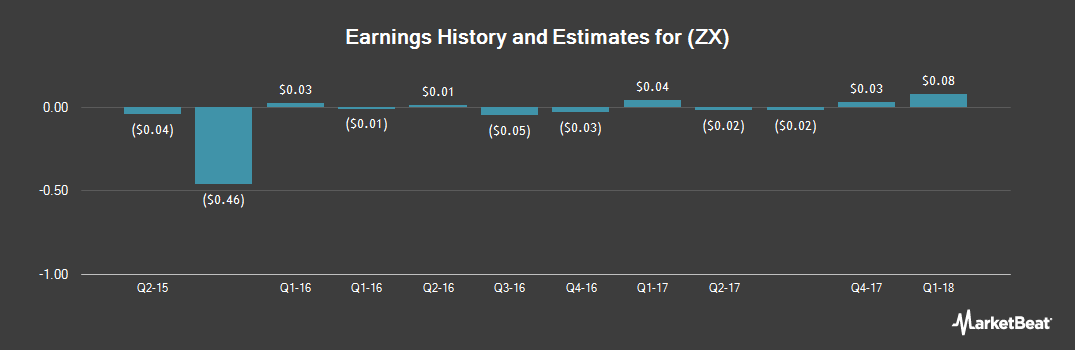 Earnings by Quarter for China Zenix Auto International (NYSE:ZX)
