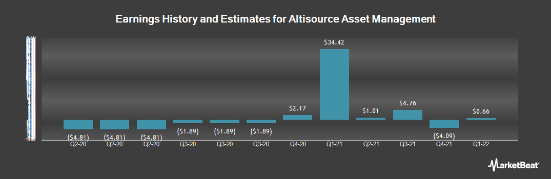 Earnings by Quarter for Altisource Asset Management (NYSEAMERICAN:AAMC)