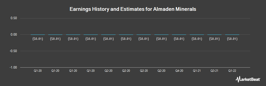 Earnings by Quarter for Almaden Minerals (NYSEAMERICAN:AAU)