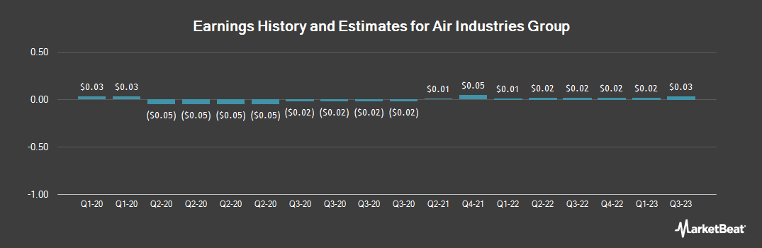 Earnings by Quarter for Air Industries Group (NYSEAMERICAN:AIRI)