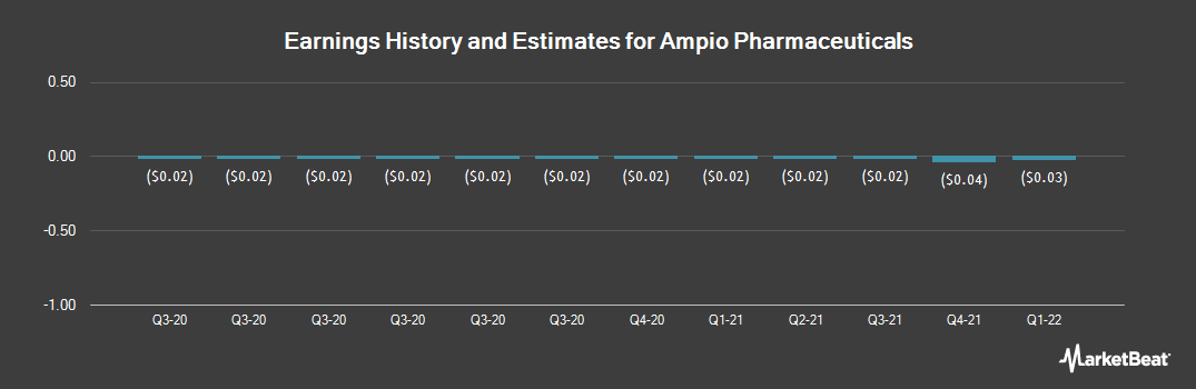 Earnings by Quarter for Ampio Pharmaceuticals (NYSEAMERICAN:AMPE)