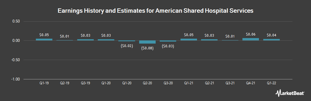 Earnings by Quarter for American Shared Hospital Services (NYSEAMERICAN:AMS)