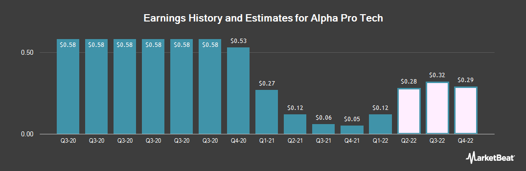 Earnings by Quarter for Alpha Pro Tech (NYSEAMERICAN:APT)