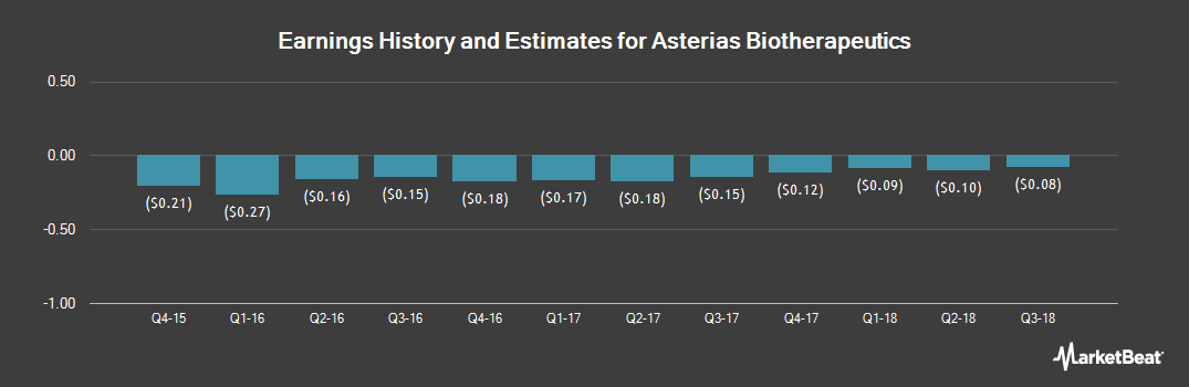 Earnings by Quarter for Asterias Biotherapeutics (NYSEAMERICAN:AST)