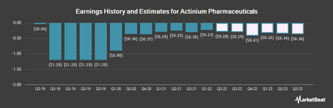 Earnings by Quarter for Actinium Pharmaceuticals (NYSEAMERICAN:ATNM)