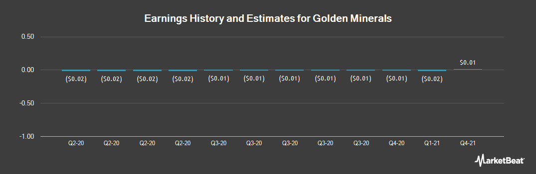 Earnings by Quarter for Golden Minerals (NYSEAMERICAN:AUMN)